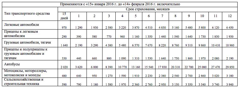 стоимость зеленой карты с 15 января в беларуссию