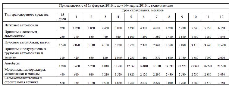 Стоимость Зеленой карты с 15 февраля 2016