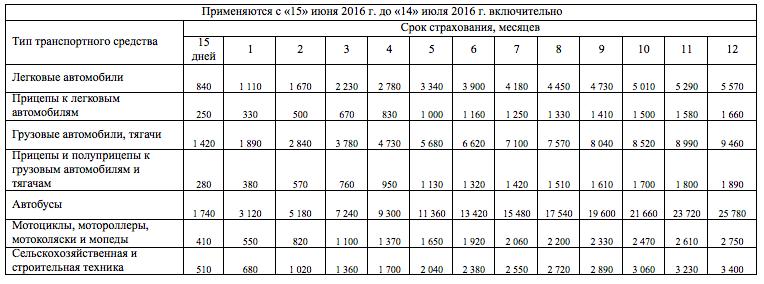 Стоимость Зеленой Карты с 15 июня 2016 г. (Украина, Беларусь, Молдова)