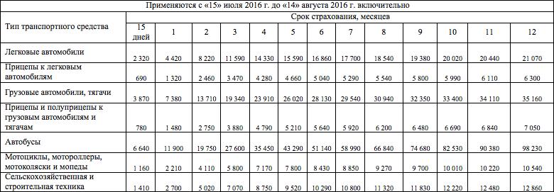 Стоимость зеленой карты с 15 июля