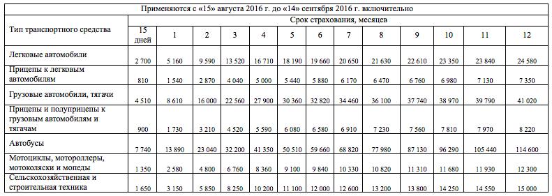 Стоимость Зеленой Карты с 15 августа 2016 года