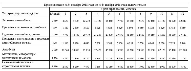 Стоимость зеленой карты с 15 октября 2018 года