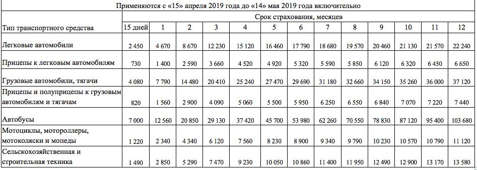 Стоимость зеленой карты c 15 апреля 2019
