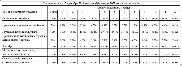 Стоимость зеленой карты с 15 февраля 2020 года по 14 марта 2020