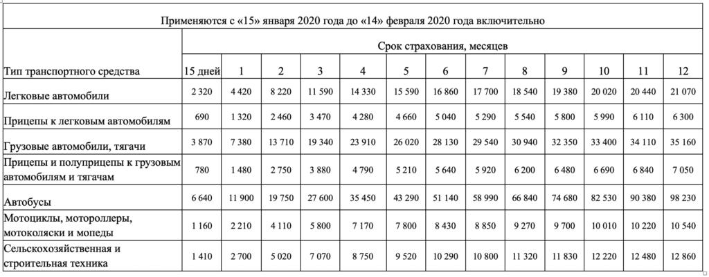 Стоимость зеленой карты с 15 Января 2020 года по 14 февраля 2020