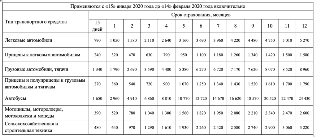 Стоимость зеленой карты с 15 января 2020 года