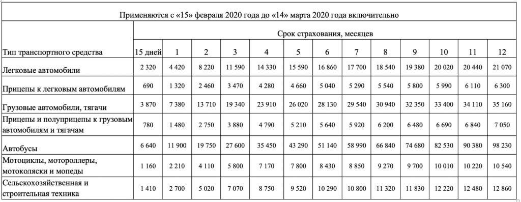 Страховка Зеленая Карта в Европу, стоимость 2020 и где купить