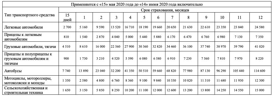 Стоимость зеленой карты с 15 мая 2020