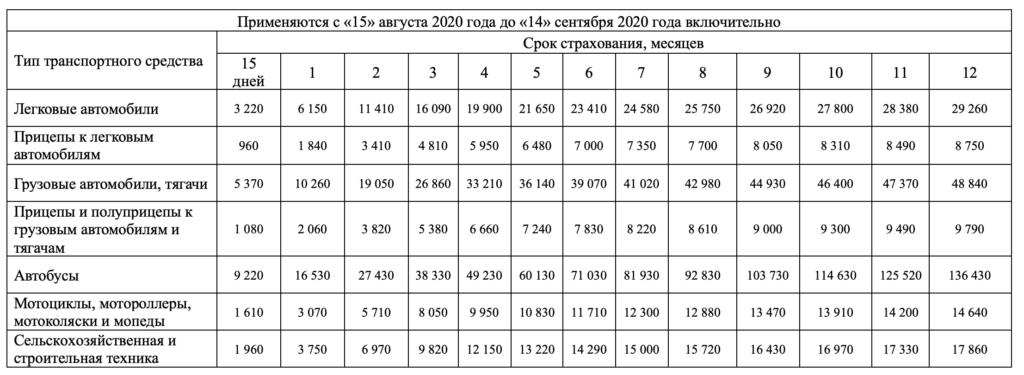 Стоимость зеленой карты с 15 августа 2020