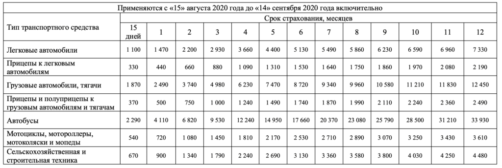 Стоимость грин карты в Белоруссию с 15 августа