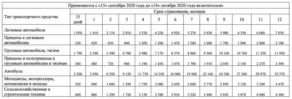 Стоимость зеленой карты с 15 сентября 2020 года по 14 октября 2020