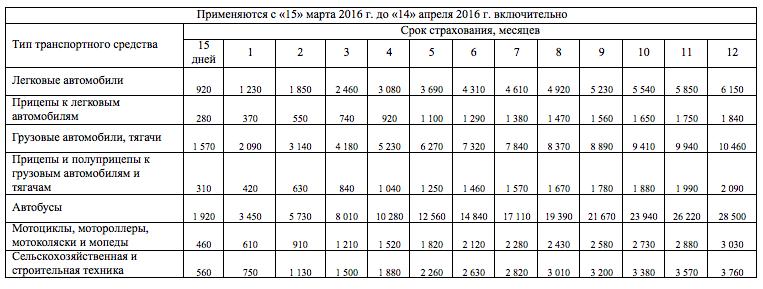 Стоимость Зеленой карты с 15 марта 2016 СНГ
