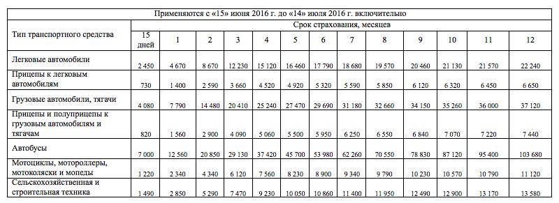 Стоимость Зеленой карты с 15 июня  2016 г. (Все страны системы):
