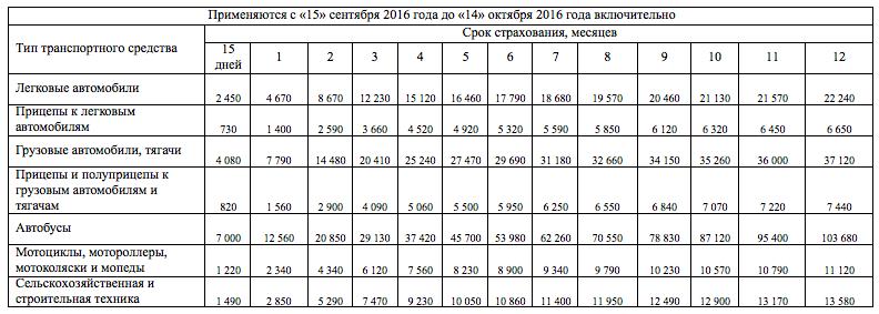 Стоимость зеленой карты с 15 сентября 2016 года