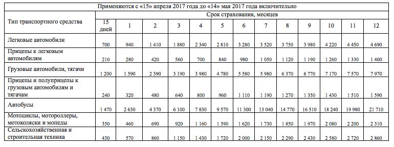 Стоимость зеленой карты с 15 апреля 2017 снг