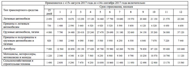 Стоимость зеленой карты с 15 сентября